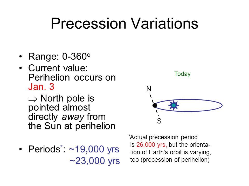 Precession Variations