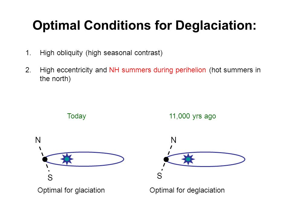 Optimal Conditions for Deglaciation: