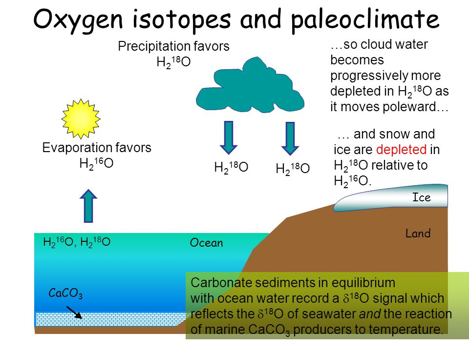 Oxygen isotopes and paleoclimate