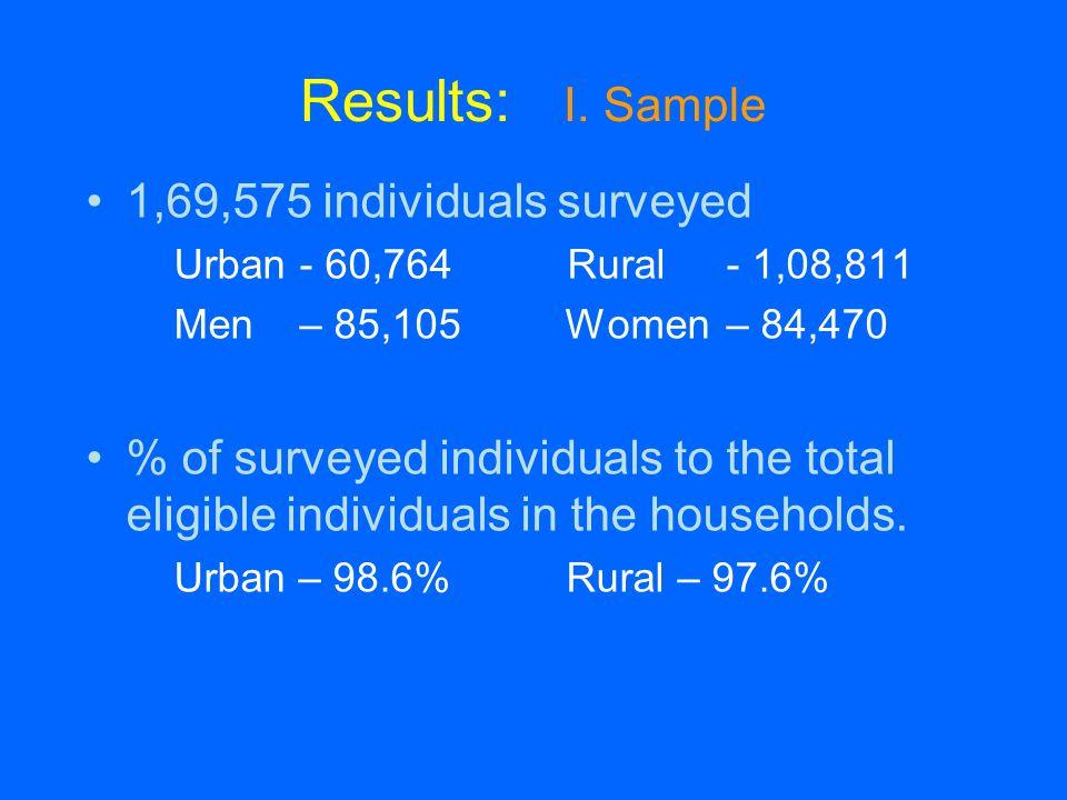 Results: I. Sample 1,69,575 individuals surveyed