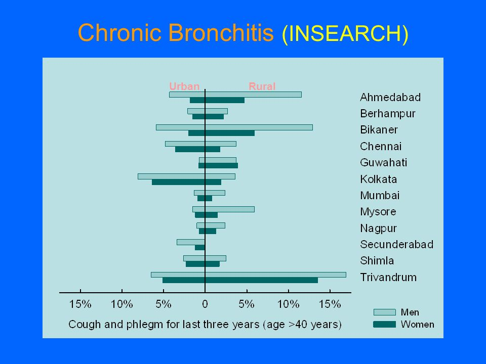 Chronic Bronchitis (INSEARCH)