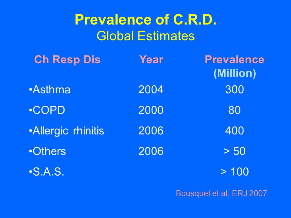 Prevalence of C.R.D. Global Estimates