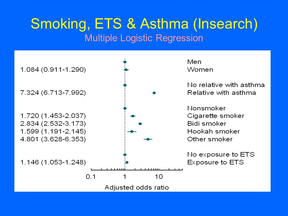 Smoking, ETS & Asthma (Insearch) Multiple Logistic Regression