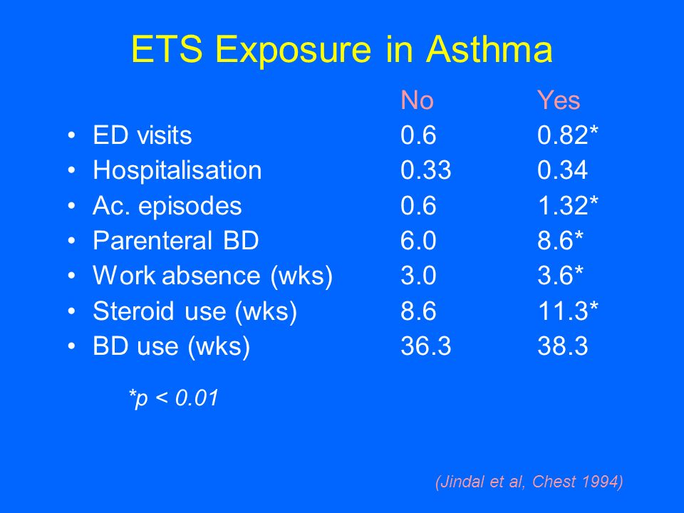 ETS Exposure in Asthma No Yes ED visits 0.6 0.82*