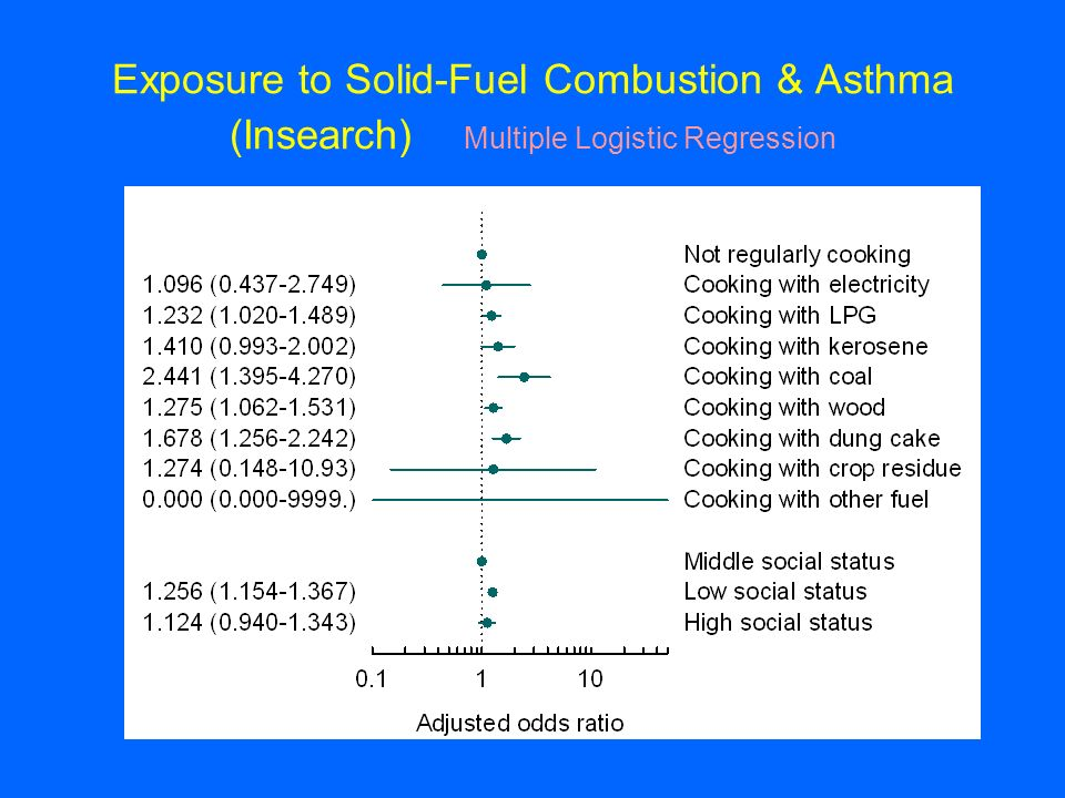 Exposure to Solid-Fuel Combustion & Asthma (Insearch) Multiple Logistic Regression