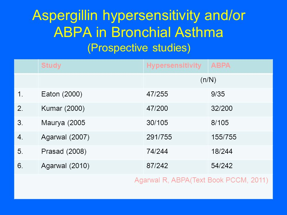 Aspergillin hypersensitivity and/or ABPA in Bronchial Asthma (Prospective studies)