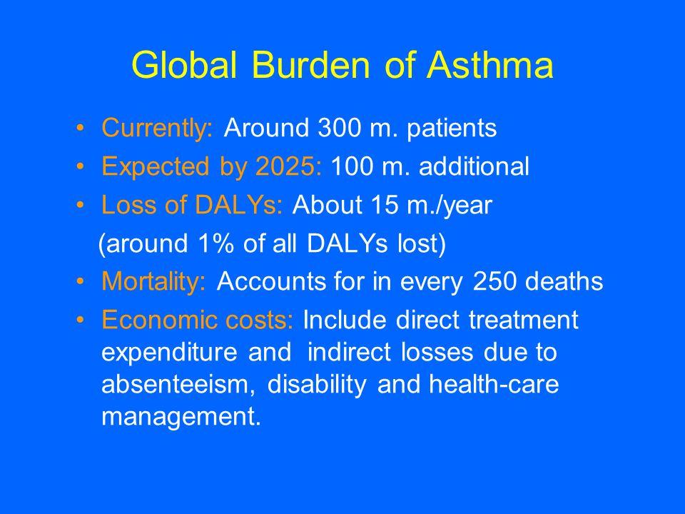 Global Burden of Asthma