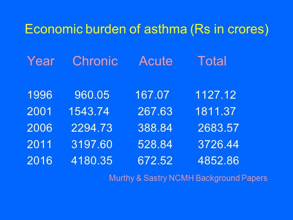 Economic burden of asthma (Rs in crores)