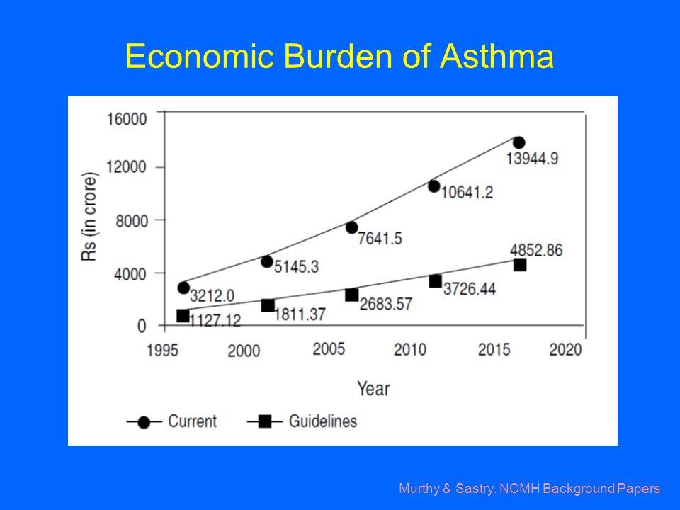 Economic Burden of Asthma