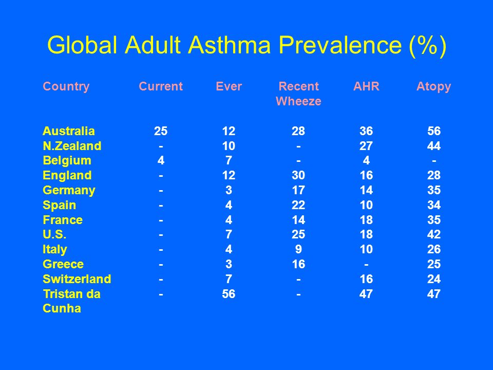 Global Adult Asthma Prevalence (%)