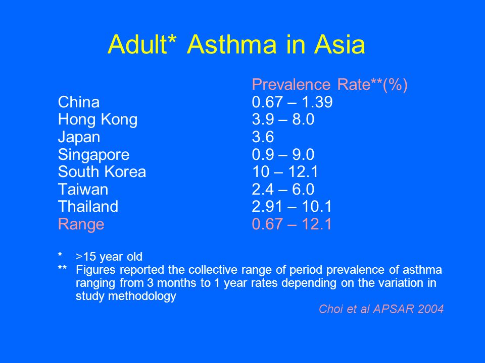 Adult* Asthma in Asia Prevalence Rate**(%) China 0.67 – 1.39