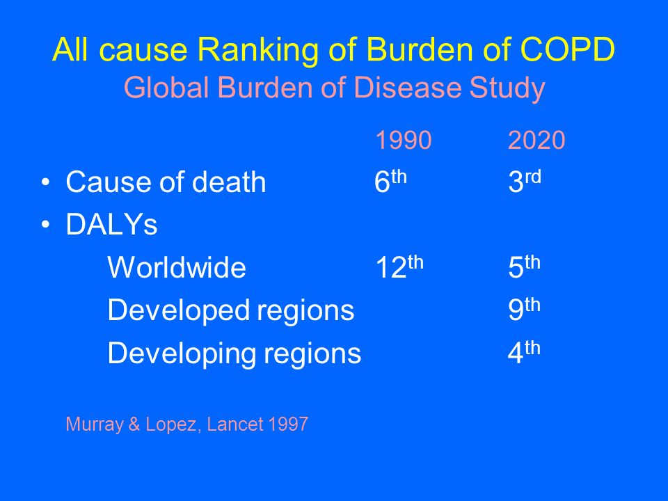 All cause Ranking of Burden of COPD Global Burden of Disease Study