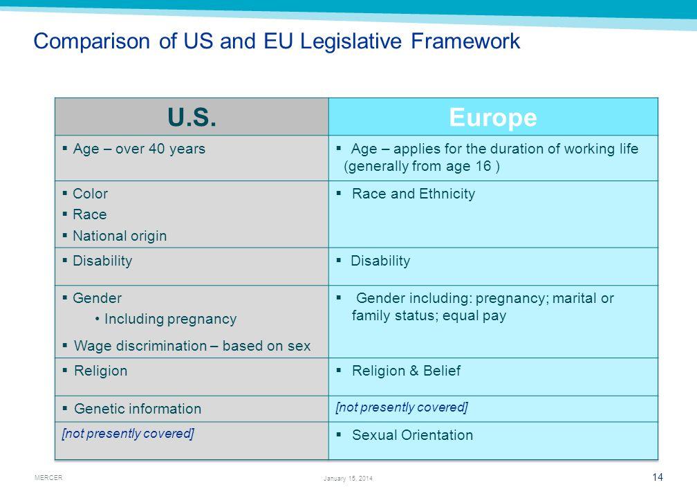 Comparison of US and EU Legislative Framework