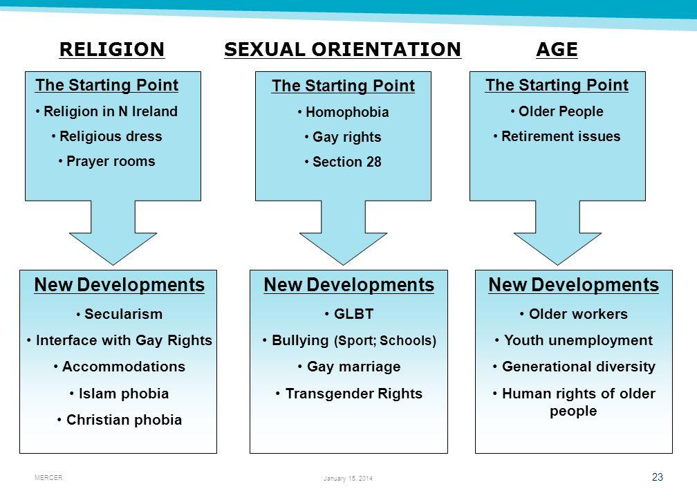RELIGION SEXUAL ORIENTATION AGE New Developments New Developments