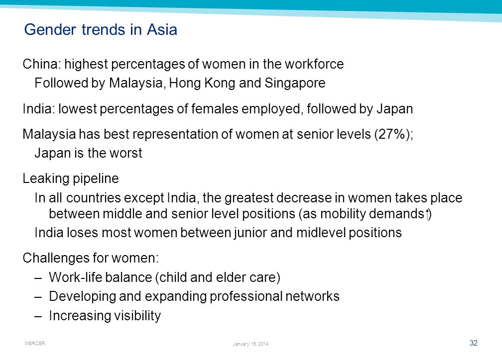 Gender trends in Asia China: highest percentages of women in the workforce. Followed by Malaysia, Hong Kong and Singapore.