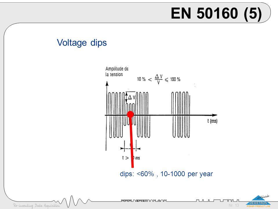 EN 50160 (5) Voltage dips dips: <60% , 10-1000 per year