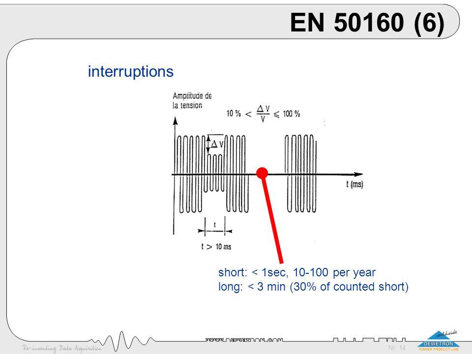 EN 50160 (6) interruptions short: < 1sec, 10-100 per year