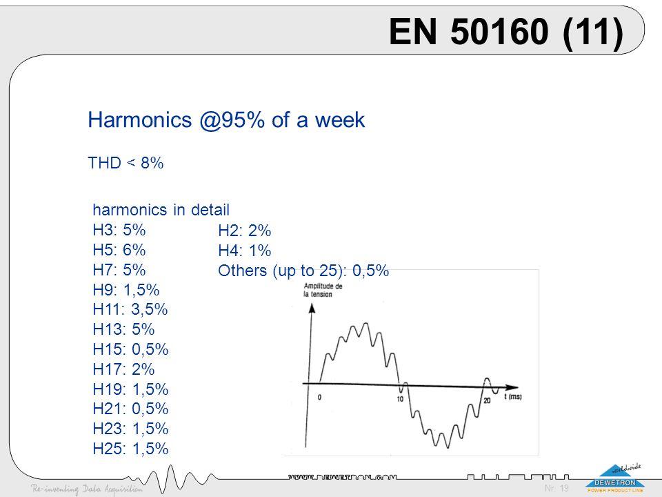 EN 50160 (11) Harmonics @95% of a week THD < 8% harmonics in detail
