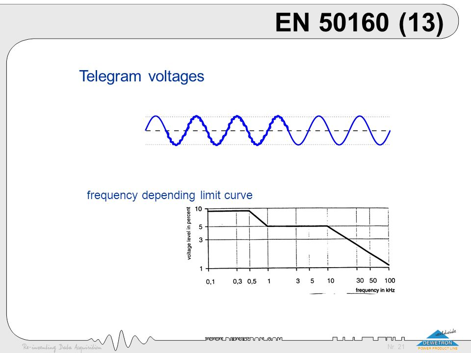 EN 50160 (13) Telegram voltages frequency depending limit curve