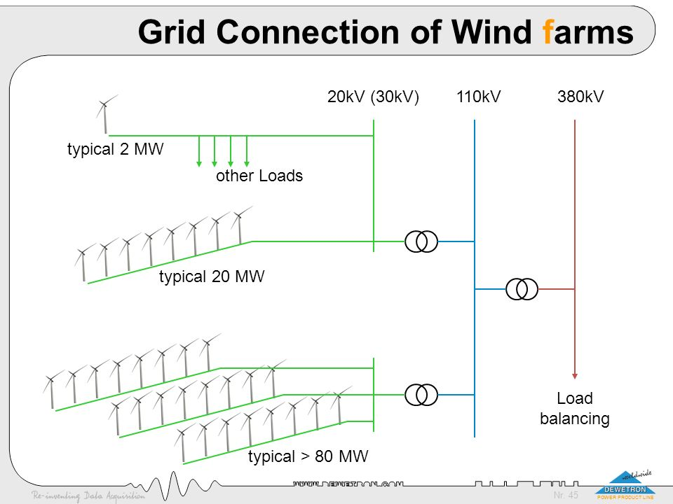 Grid Connection of Wind farms