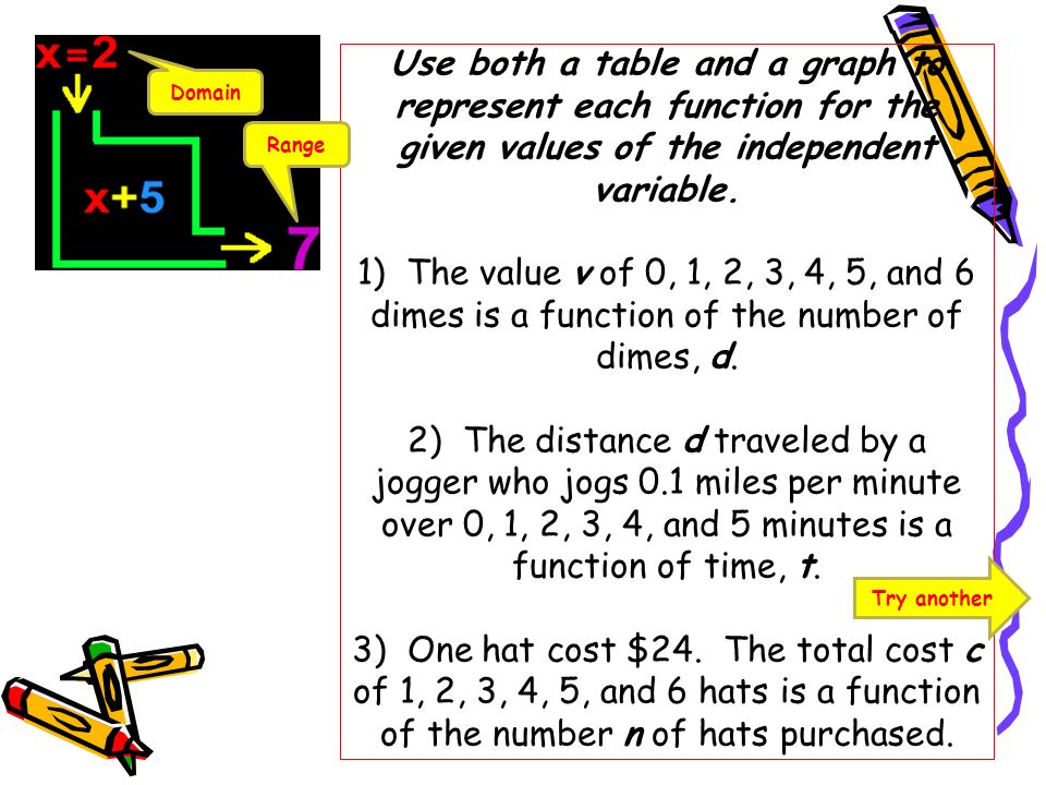 Use both a table and a graph to represent each function for the given values of the independent variable. 1) The value v of 0, 1, 2, 3, 4, 5, and 6 dimes is a function of the number of dimes, d. 2) The distance d traveled by a jogger who jogs 0.1 miles per minute over 0, 1, 2, 3, 4, and 5 minutes is a function of time, t. 3) One hat cost $24. The total cost c of 1, 2, 3, 4, 5, and 6 hats is a function of the number n of hats purchased.
