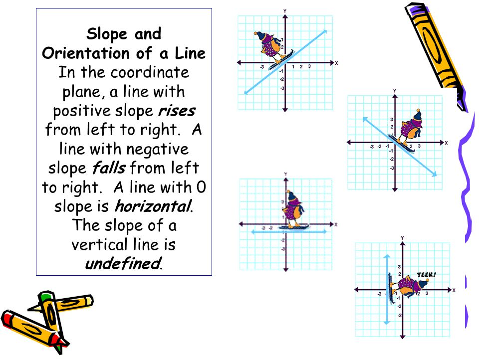Slope and Orientation of a Line In the coordinate plane, a line with positive slope rises from left to right.