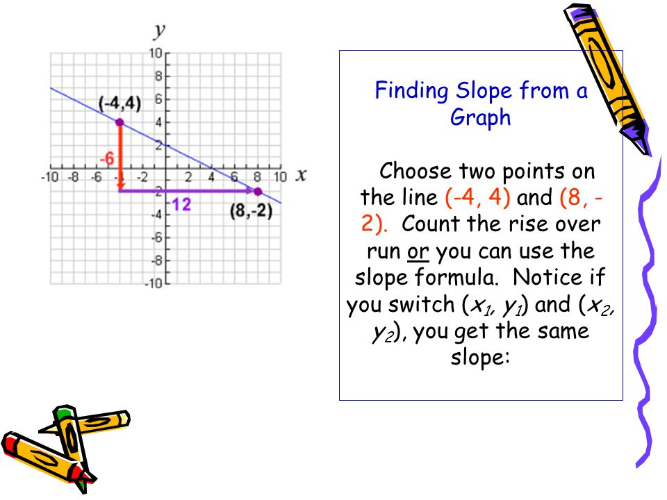Finding Slope from a Graph Choose two points on the line (-4, 4) and (8, -2).