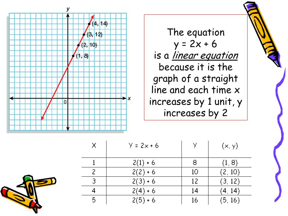 The equation y = 2x + 6 is a linear equation because it is the graph of a straight line and each time x increases by 1 unit, y increases by 2