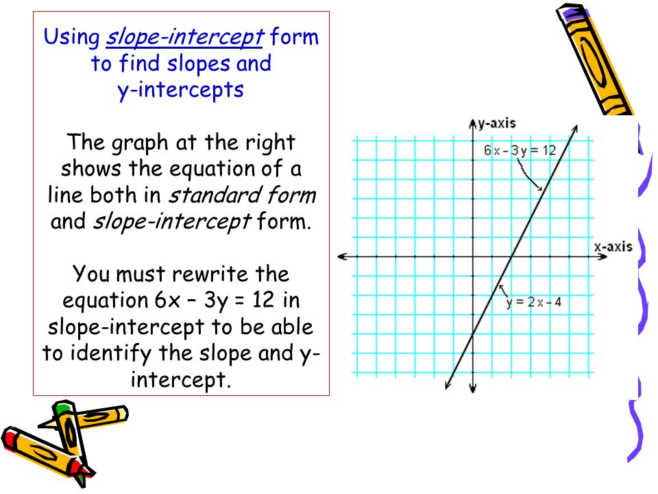 Using slope-intercept form to find slopes and y-intercepts The graph at the right shows the equation of a line both in standard form and slope-intercept form.