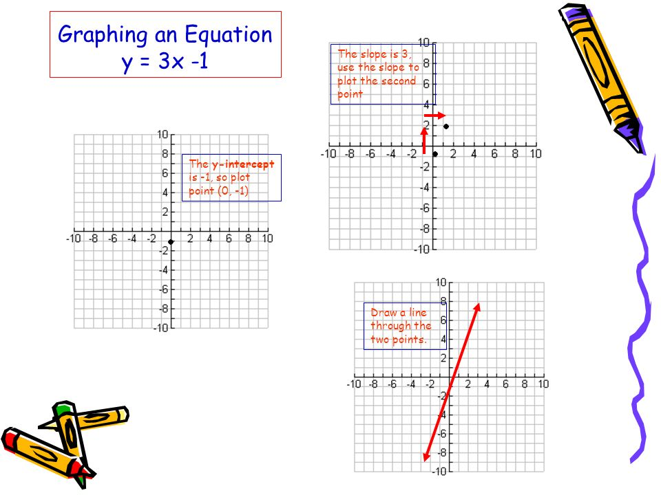 Graphing an Equation y = 3x -1