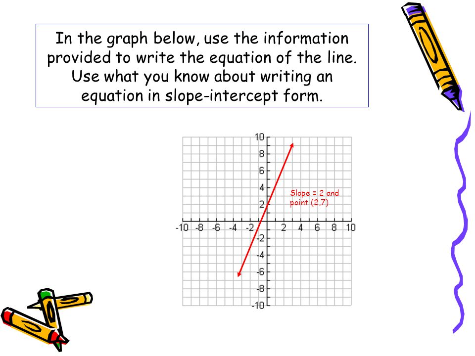 In the graph below, use the information provided to write the equation of the line. Use what you know about writing an equation in slope-intercept form.