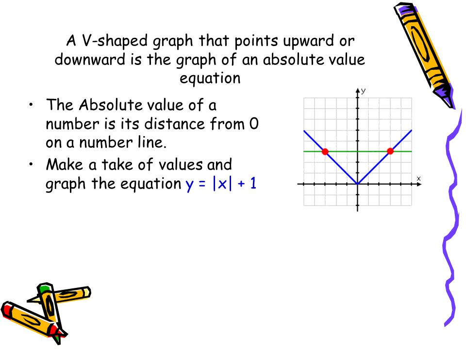 how to write an absolute value equation from a line graph