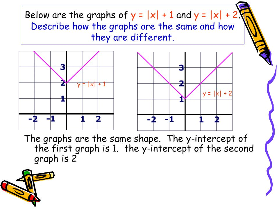 Below are the graphs of y = |x| + 1 and y = |x| + 2