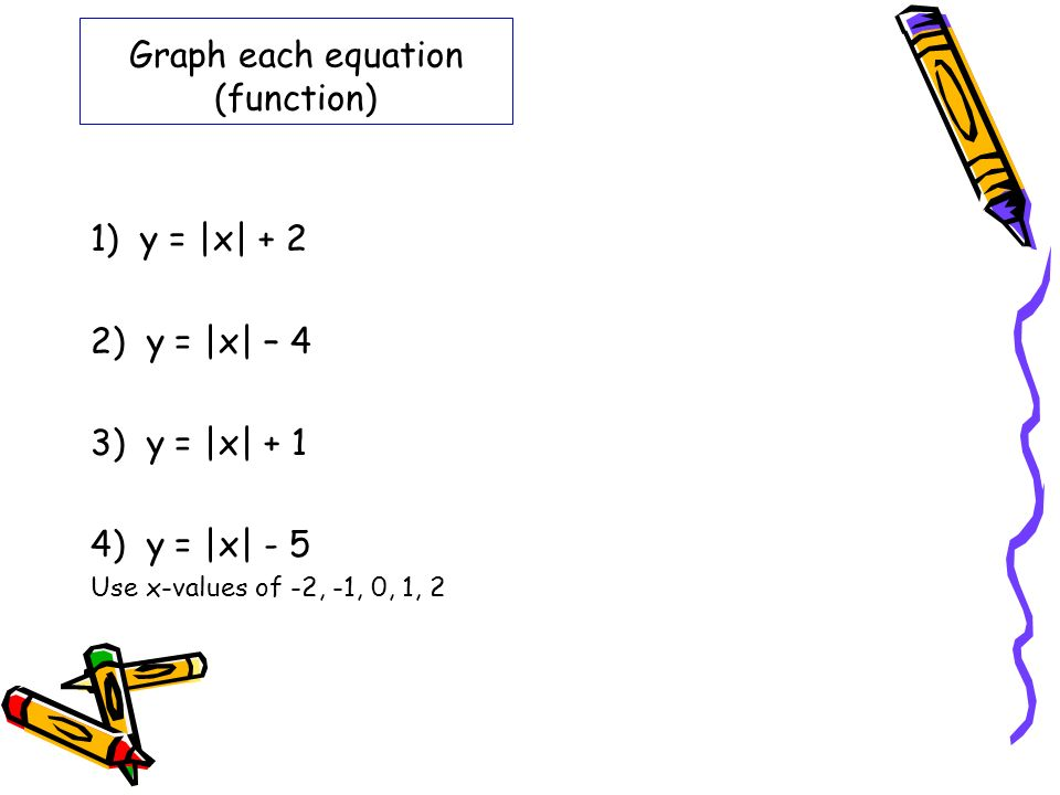 Graph each equation (function)