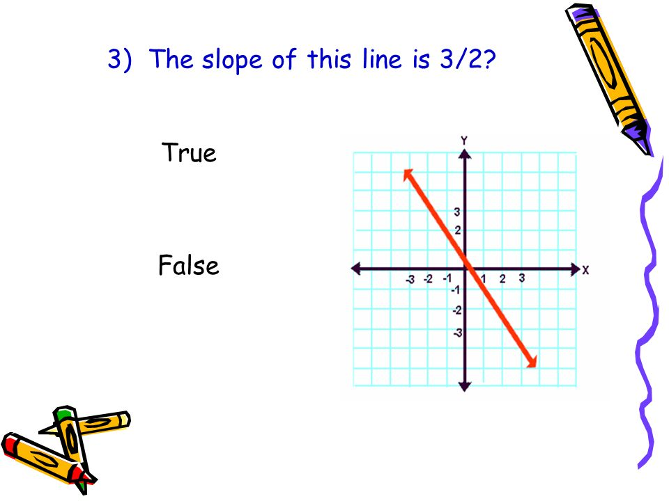 3) The slope of this line is 3/2