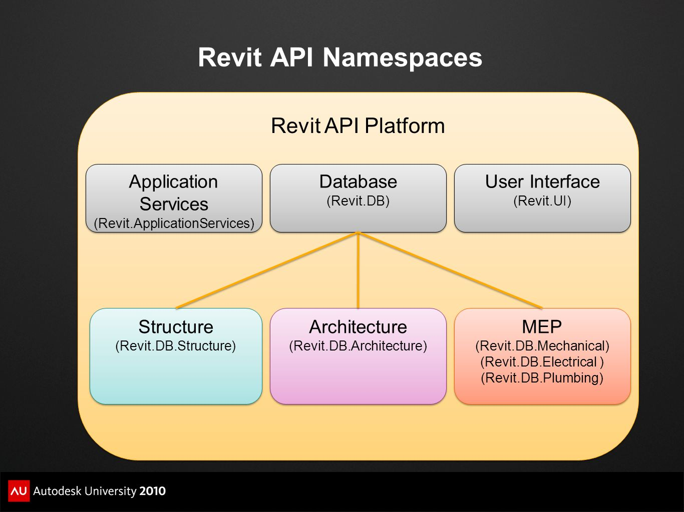 Revit API Namespaces Revit API Platform Application Services Database