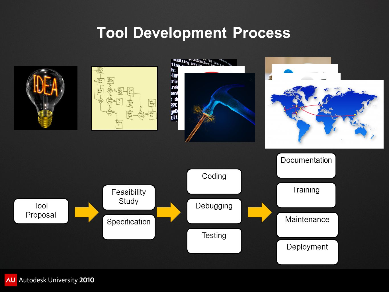 Tool Development Process