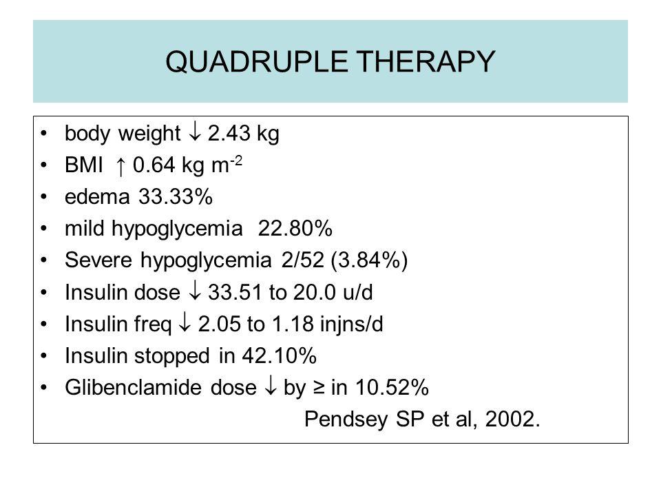 QUADRUPLE THERAPY body weight  2.43 kg BMI ↑ 0.64 kg m-2 edema 33.33%