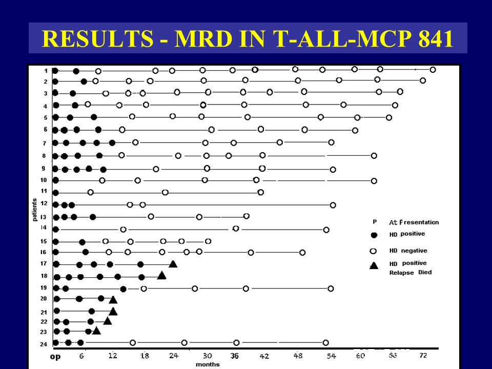 RESULTS - MRD IN T-ALL-MCP 841