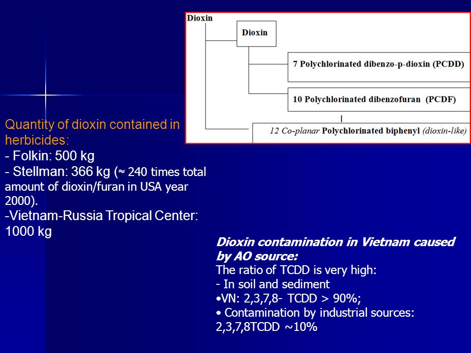 Quantity of dioxin contained in herbicides: - Folkin: 500 kg
