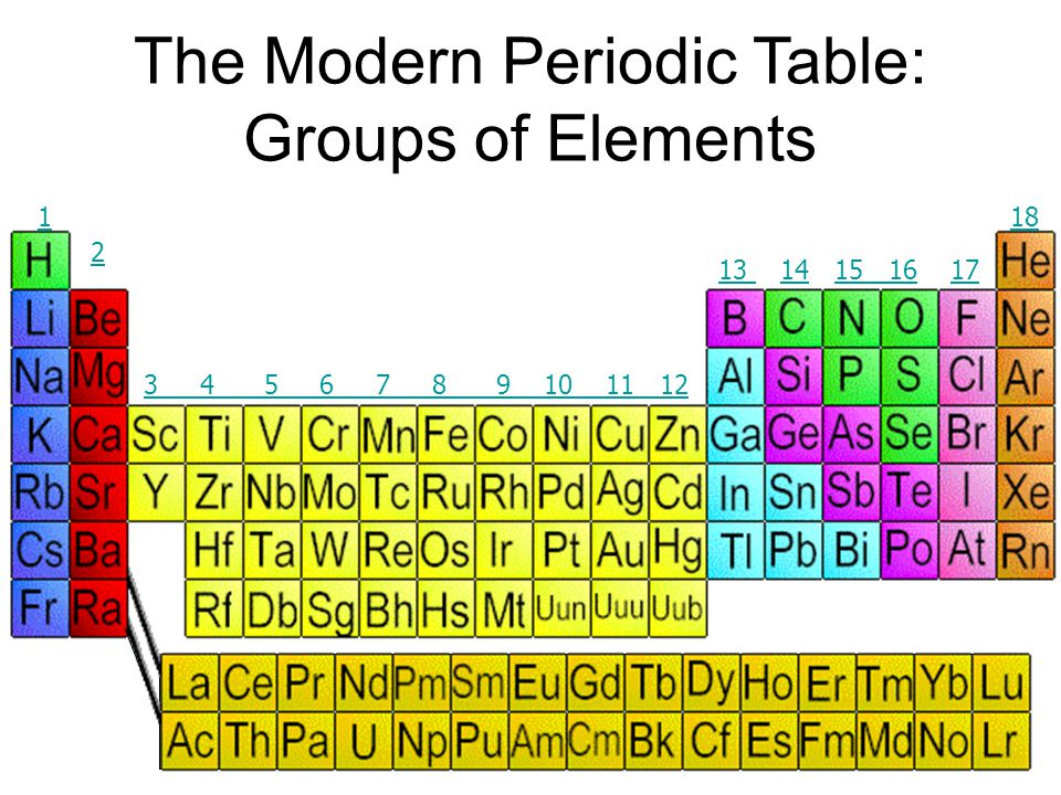 The Modern Periodic Table: Groups of Elements