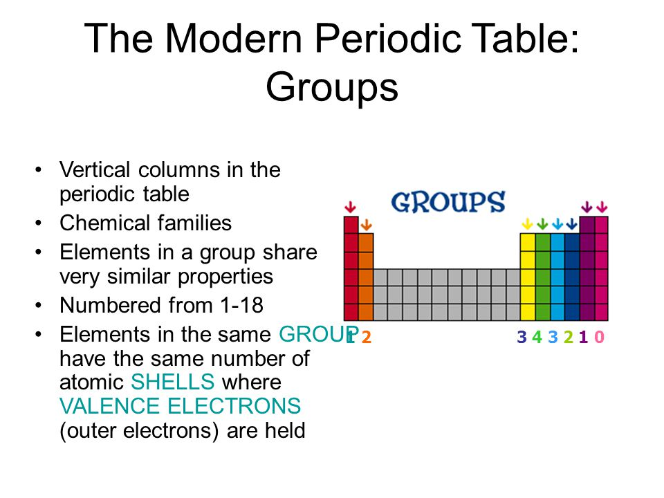 The Modern Periodic Table: Groups