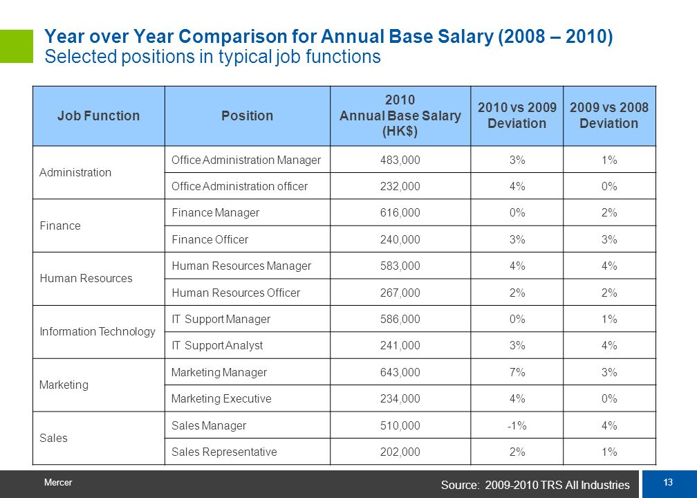 Annual Base Salary (HK$)