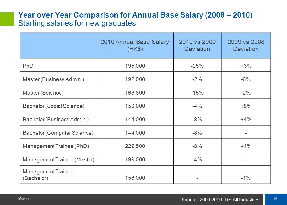 Source: 2009-2010 TRS All Industries