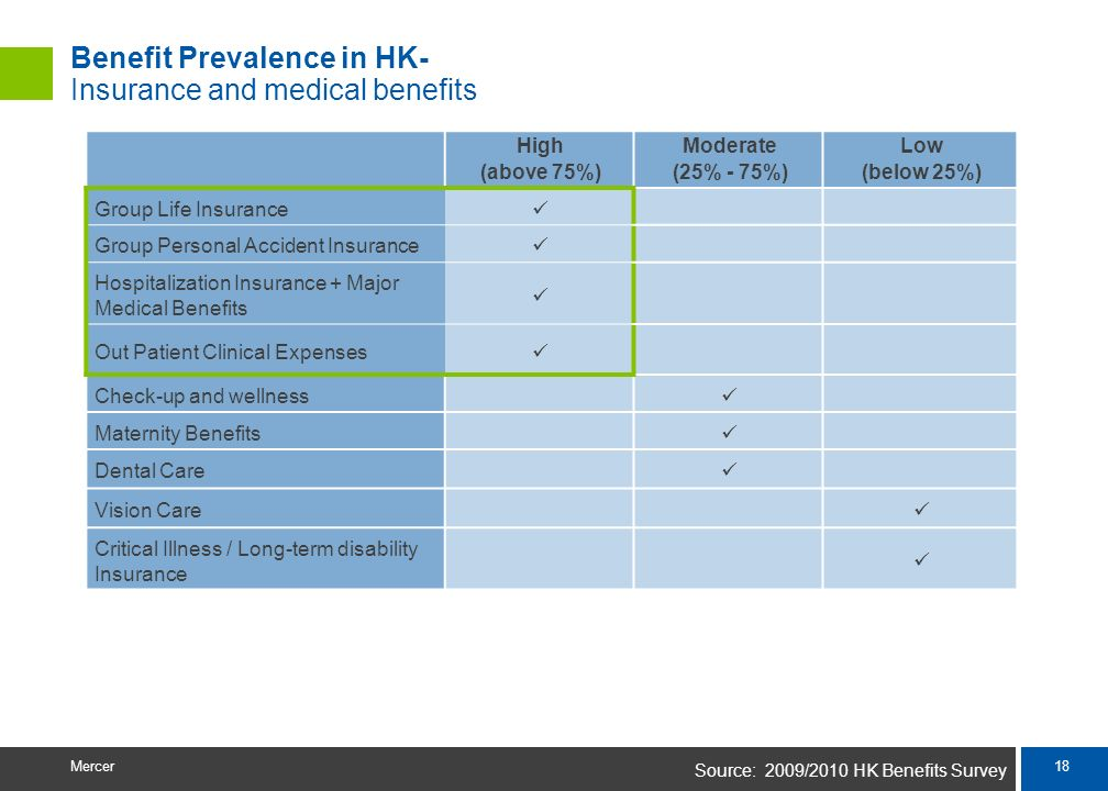 Benefit Prevalence in HK- Insurance and medical benefits
