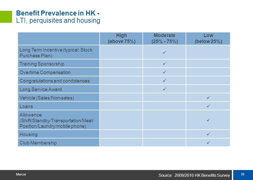Benefit Prevalence in HK - LTI, perquisites and housing