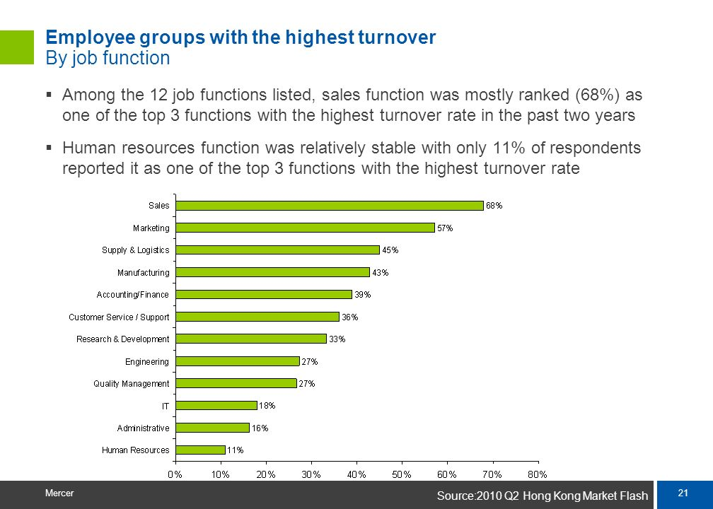 Employee groups with the highest turnover By job function