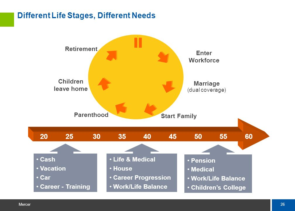 Different Life Stages, Different Needs
