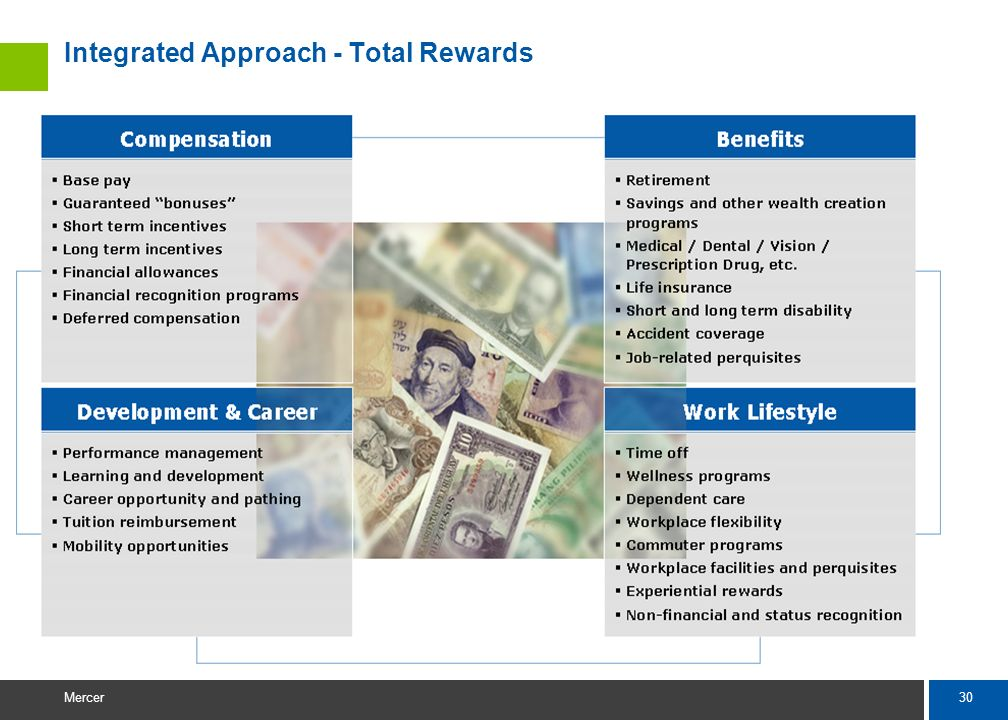 Integrated Approach - Total Rewards