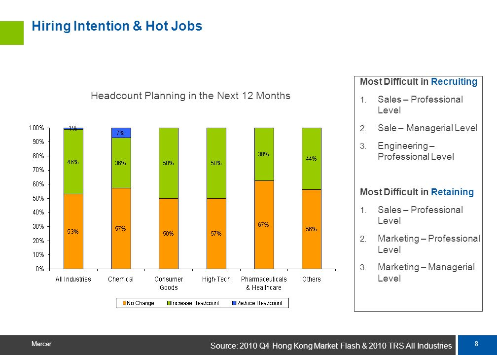 Hiring Intention & Hot Jobs